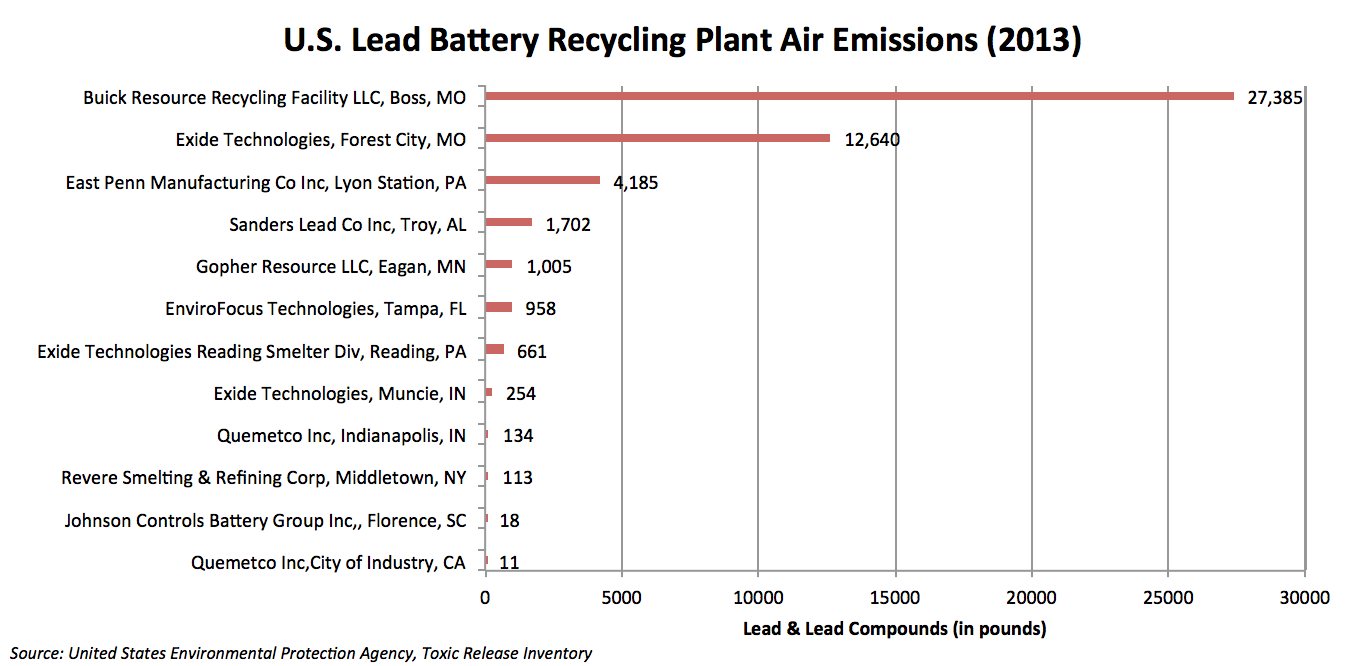 U.S. Lead Battery Recycling Plant Air Emissions (2013)